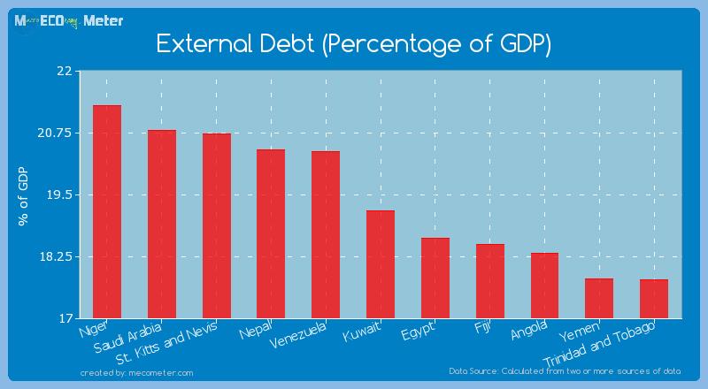 External Debt (Percentage of GDP) of Kuwait