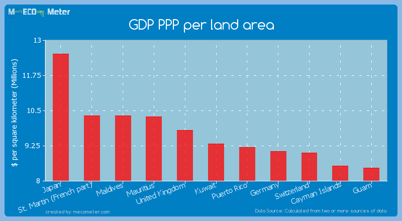 GDP PPP per land area of Kuwait