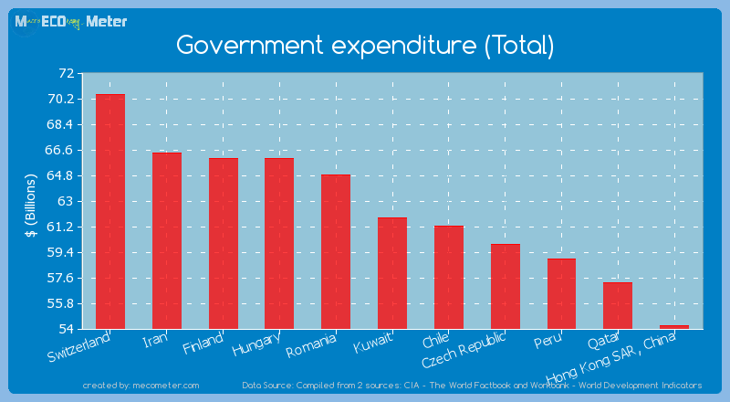 Government expenditure (Total) of Kuwait