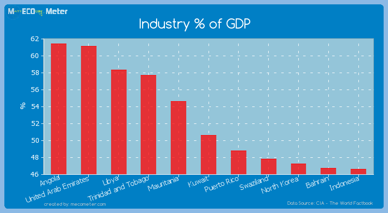 Industry % of GDP of Kuwait