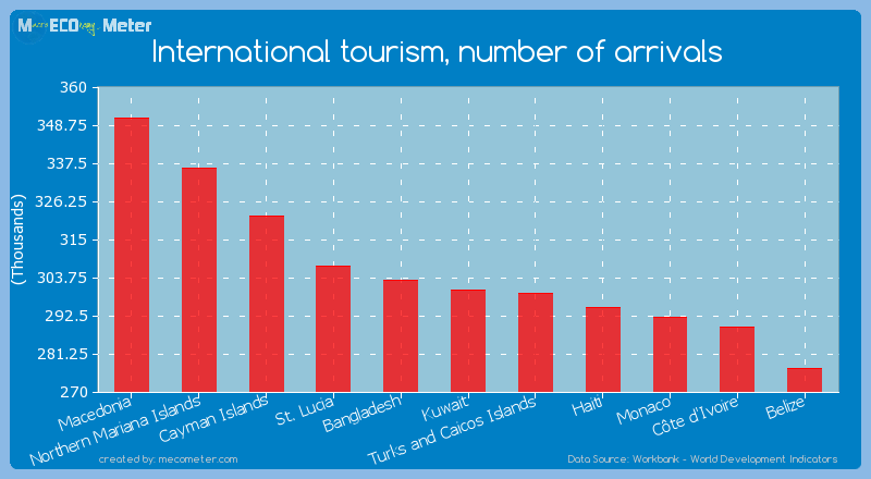 International tourism, number of arrivals of Kuwait