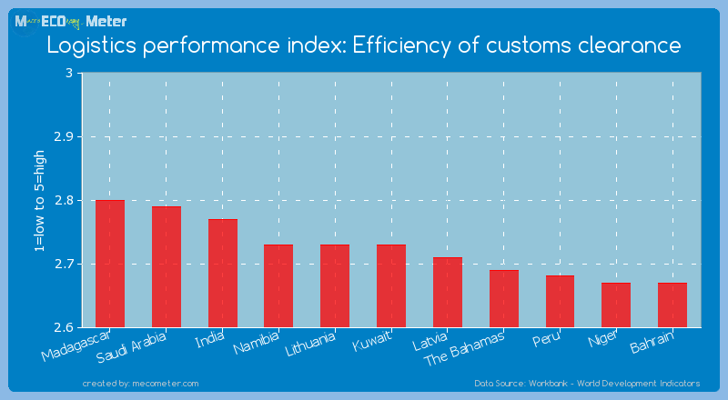 Logistics performance index: Efficiency of customs clearance of Kuwait