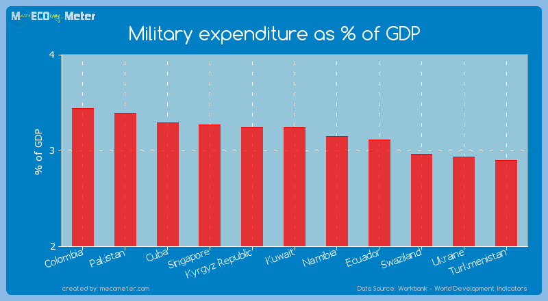 Military expenditure as % of GDP of Kuwait