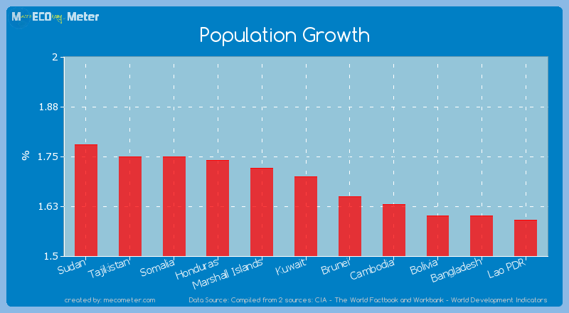 Population Growth of Kuwait