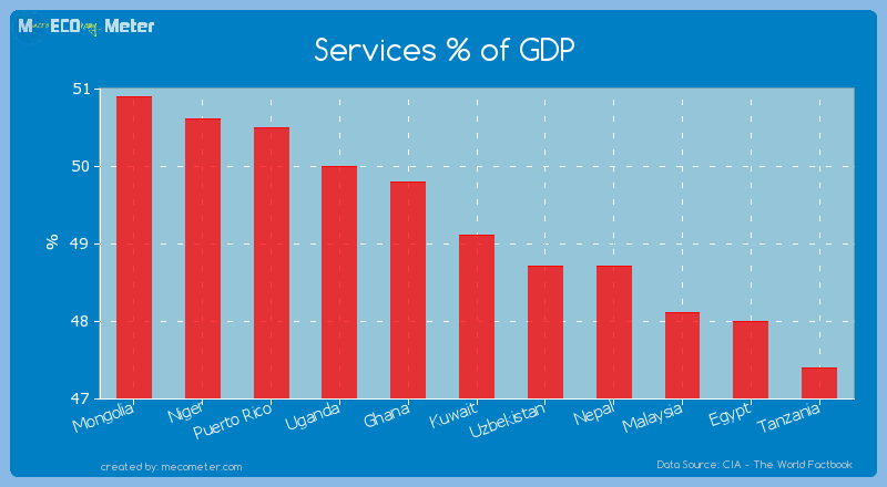 Services % of GDP of Kuwait