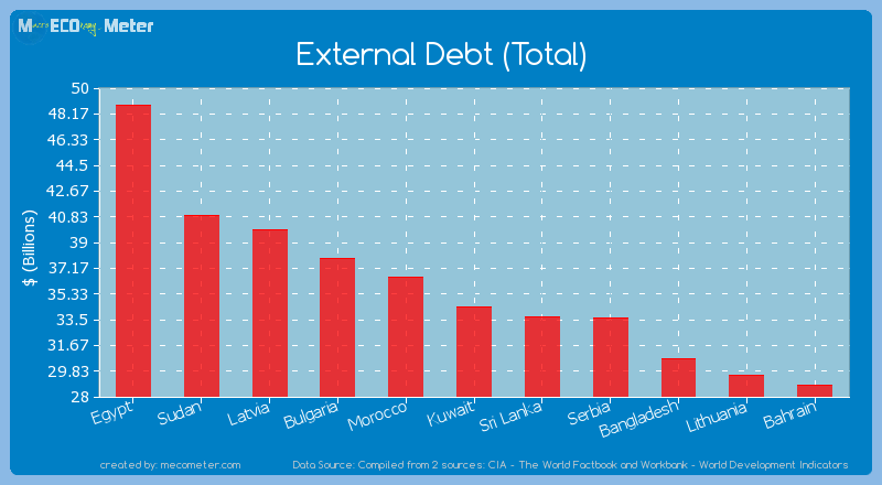 External Debt (Total) of Kuwait