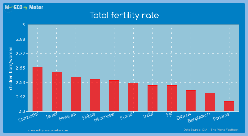 Total fertility rate of Kuwait