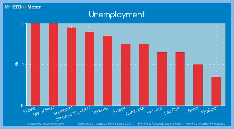 Unemployment of Kuwait