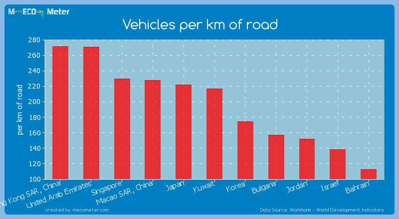 Vehicles per km of road of Kuwait