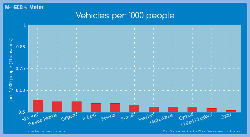 Vehicles per 1000 people of Kuwait