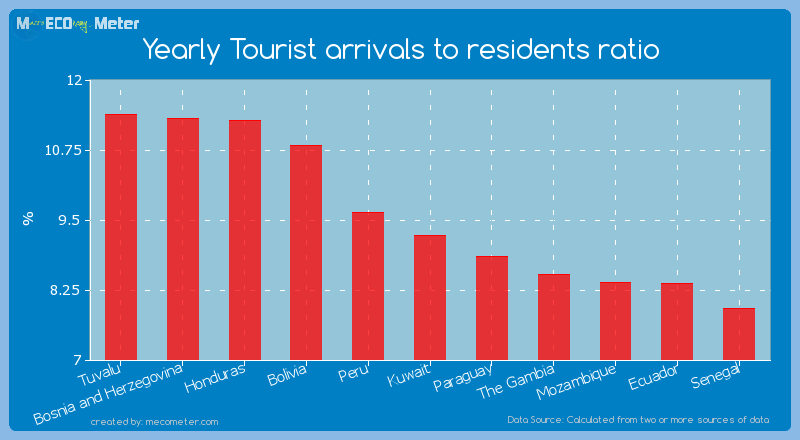Yearly Tourist arrivals to residents ratio of Kuwait