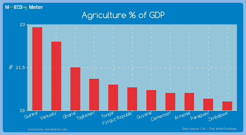 Agriculture % of GDP of Kyrgyz Republic