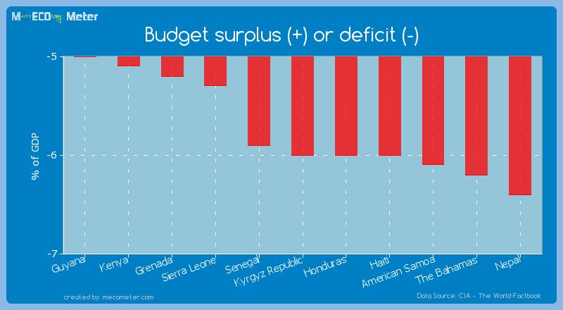 Budget surplus (+) or deficit (-) of Kyrgyz Republic