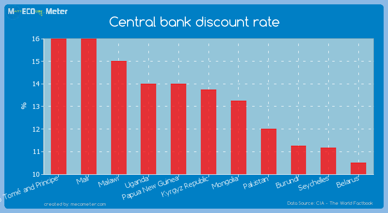 Central bank discount rate of Kyrgyz Republic