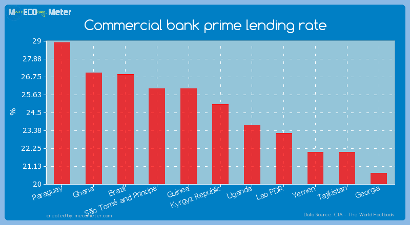 Commercial bank prime lending rate of Kyrgyz Republic