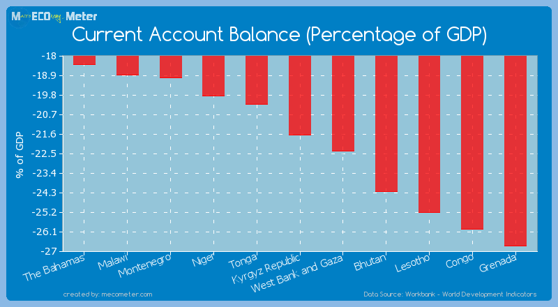 Current Account Balance (Percentage of GDP) of Kyrgyz Republic