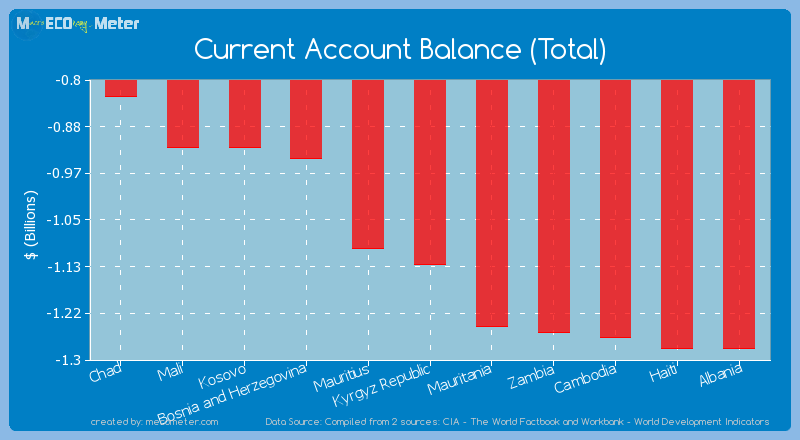 Current Account Balance (Total) of Kyrgyz Republic