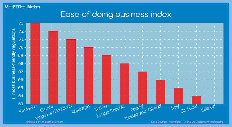 Ease of doing business index of Kyrgyz Republic