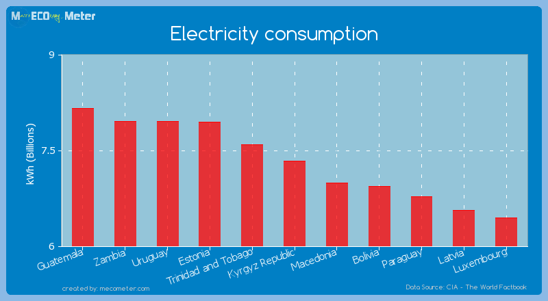Electricity consumption of Kyrgyz Republic
