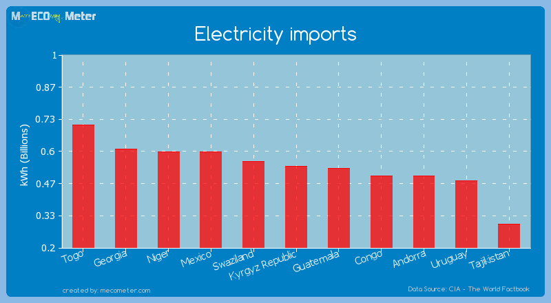 Electricity imports of Kyrgyz Republic
