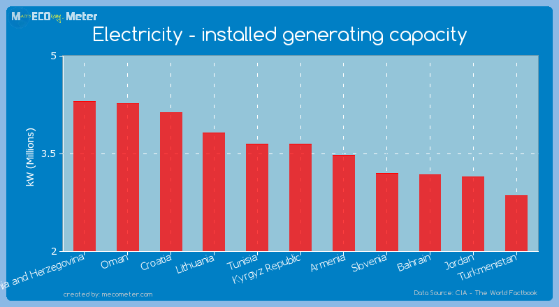 Electricity - installed generating capacity of Kyrgyz Republic