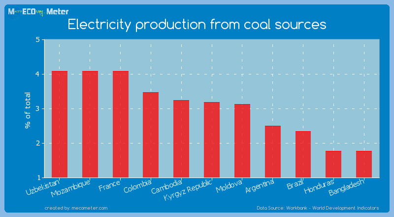 Electricity production from coal sources of Kyrgyz Republic