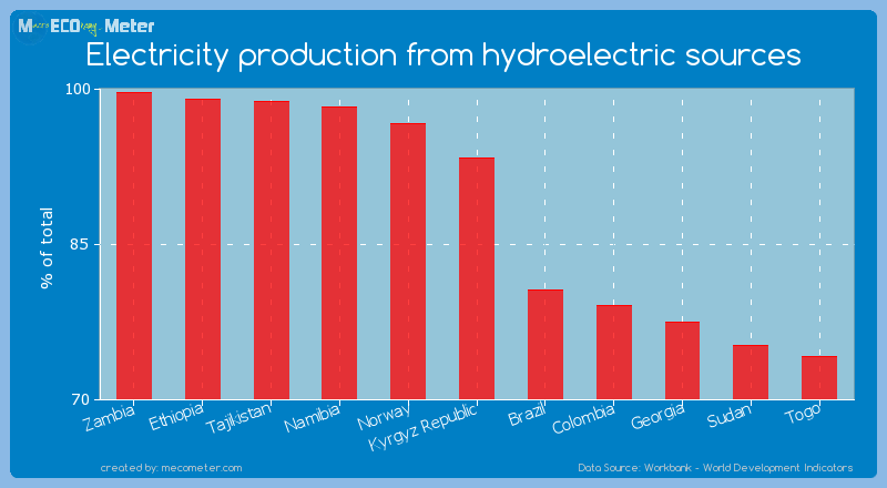 Electricity production from hydroelectric sources of Kyrgyz Republic