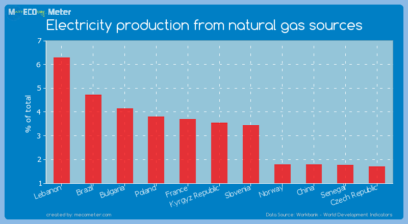 Electricity production from natural gas sources of Kyrgyz Republic