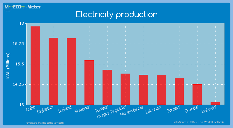 Electricity production of Kyrgyz Republic