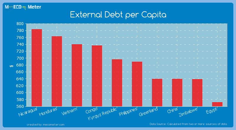 External Debt per Capita of Kyrgyz Republic