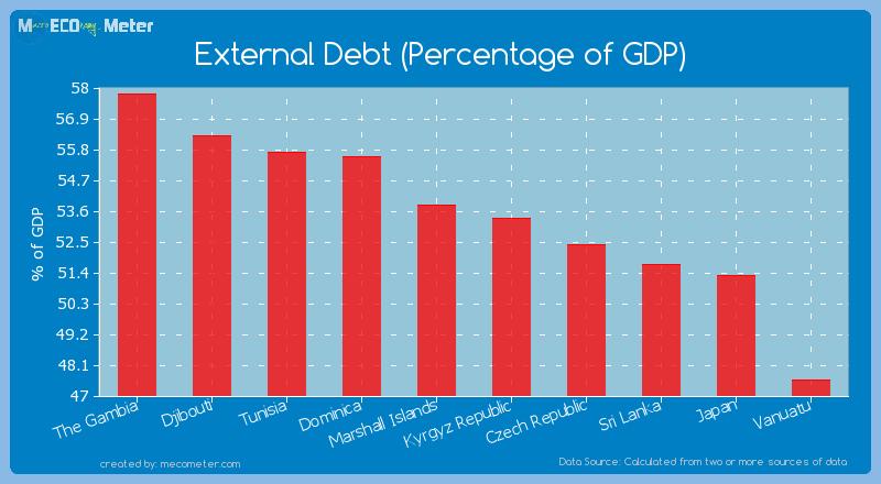External Debt (Percentage of GDP) of Kyrgyz Republic