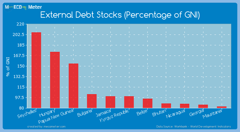 External Debt Stocks (Percentage of GNI) of Kyrgyz Republic