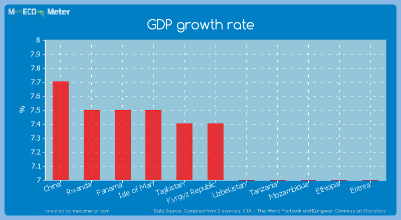 GDP growth rate of Kyrgyz Republic