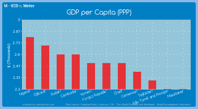 GDP per Capita (PPP) of Kyrgyz Republic