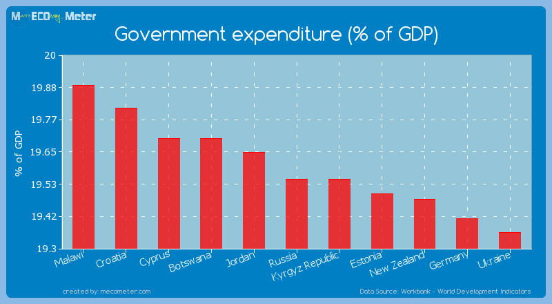 Government expenditure (% of GDP) of Kyrgyz Republic