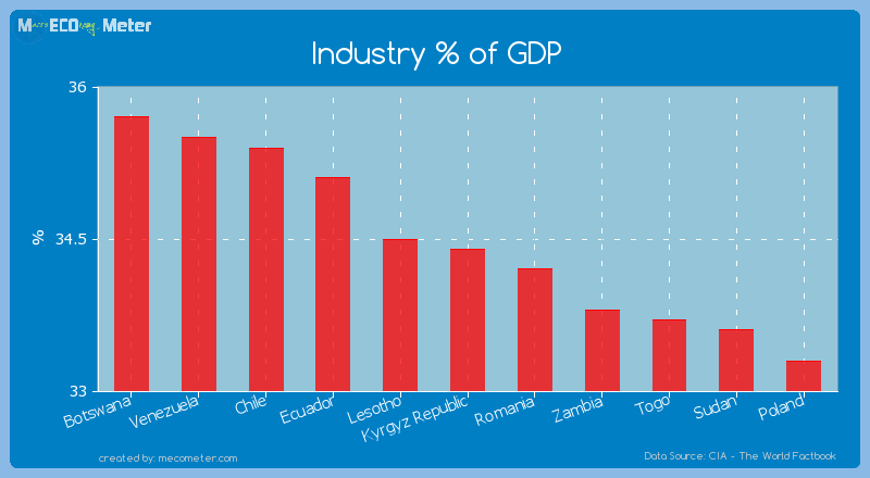 Industry % of GDP of Kyrgyz Republic