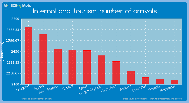 International tourism, number of arrivals of Kyrgyz Republic