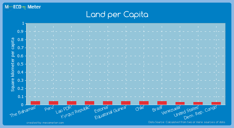 Land per Capita of Kyrgyz Republic