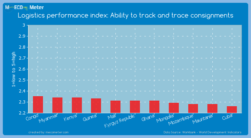 Logistics performance index: Ability to track and trace consignments of Kyrgyz Republic