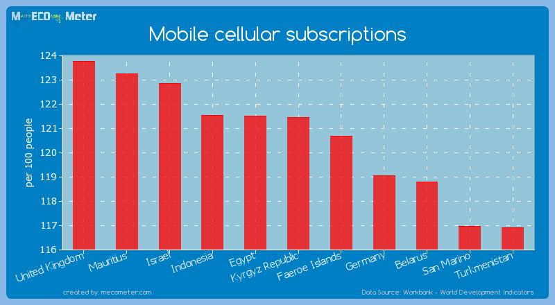 Mobile cellular subscriptions of Kyrgyz Republic