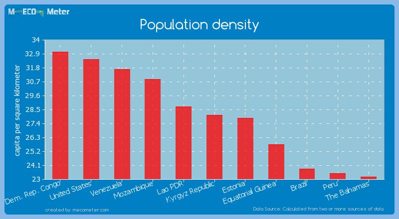 Population density of Kyrgyz Republic
