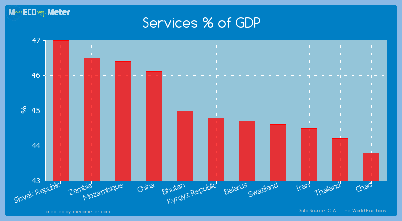 Services % of GDP of Kyrgyz Republic