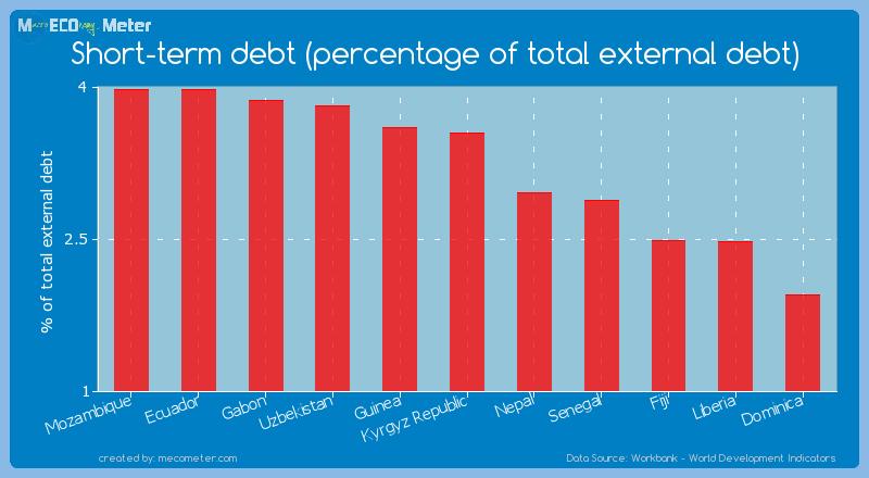 Short-term debt (percentage of total external debt) of Kyrgyz Republic