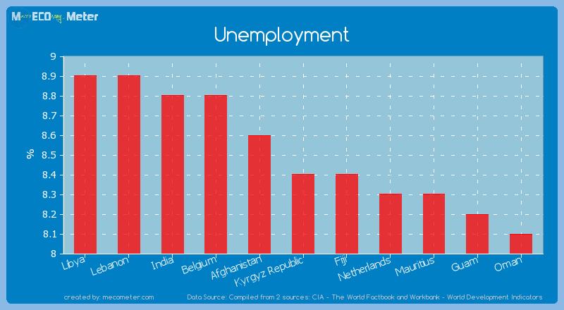 Unemployment of Kyrgyz Republic