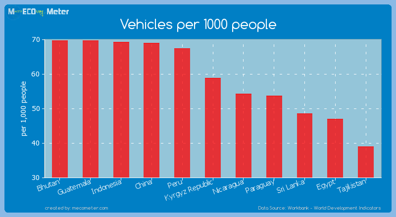 Vehicles per 1000 people of Kyrgyz Republic