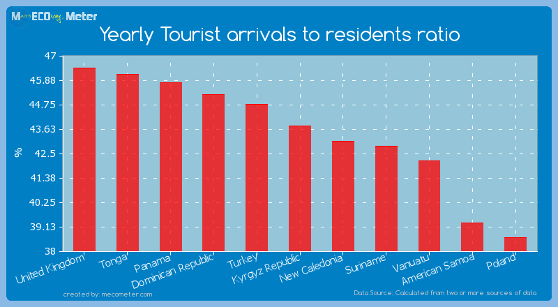 Yearly Tourist arrivals to residents ratio of Kyrgyz Republic