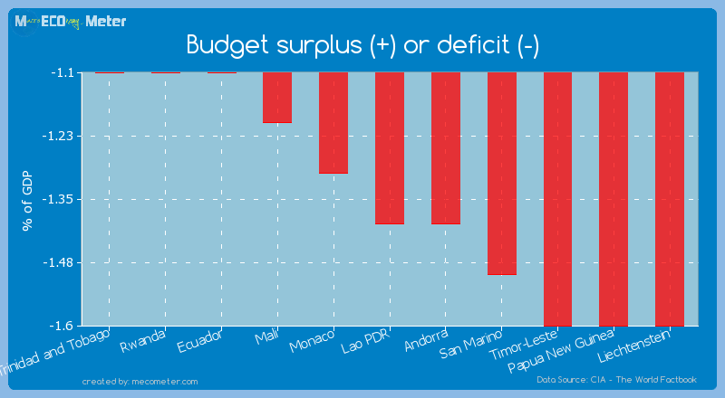Budget surplus (+) or deficit (-) of Lao PDR