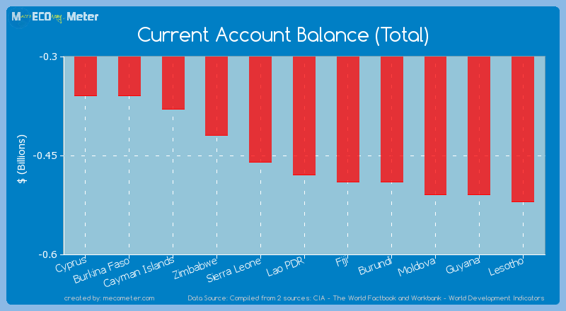Current Account Balance (Total) of Lao PDR