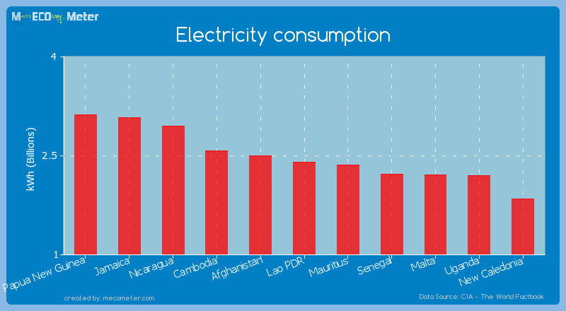 Electricity consumption of Lao PDR