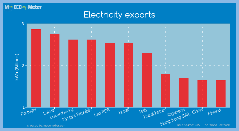Electricity exports of Lao PDR